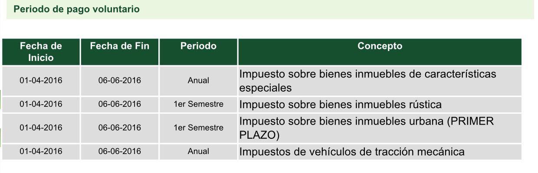 Periodos de pago voluntario de Impuestos en Alcalá de Guadaíra según el OPAEF