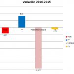 Variación entre años 2015 y 2016