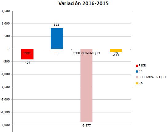Gracias a los votantes del PP en Alcalá de Guadaíra por crecer en votos y sumar para la estabilidad de España