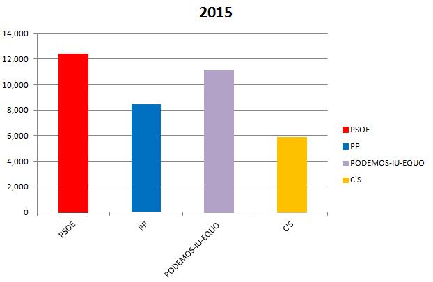 Resultado 2015 de los 4 primeros partidos, simulando Unidos Podemos sumando Alcalá Puede + IU-AA
