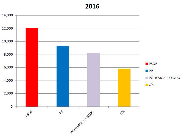 Generales 2016 entre las 4 principales opciones.