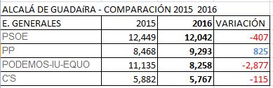 tabla-generales-2016