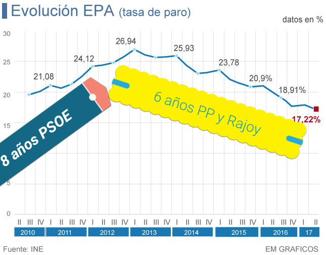 Cifras récord de empleo en España según la EPA